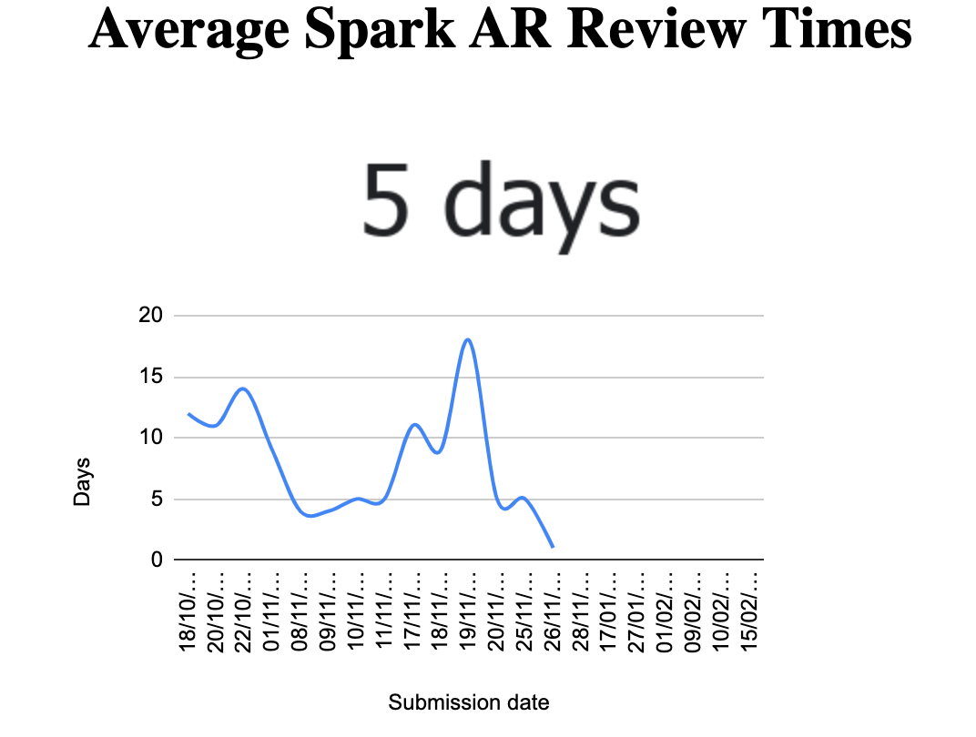 How long does it take to get your filter approved by Spark AR?
